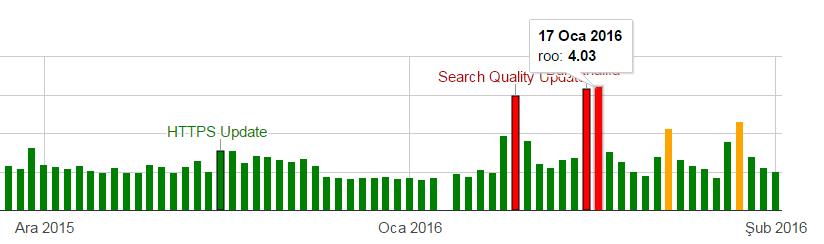 Büyük Google Güncellemesi Devam Ediyor